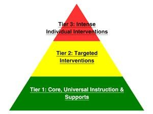 Multitiered System of Support Pyramid